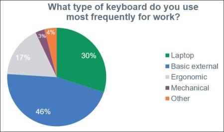 Keyboard type