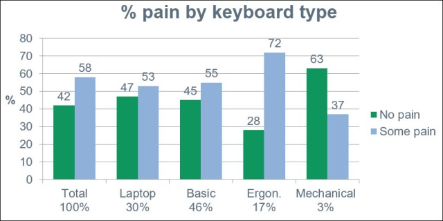 Pain by keyboard type