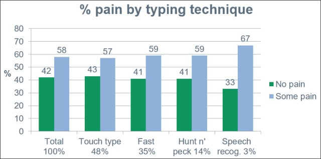 Pain by typing technique